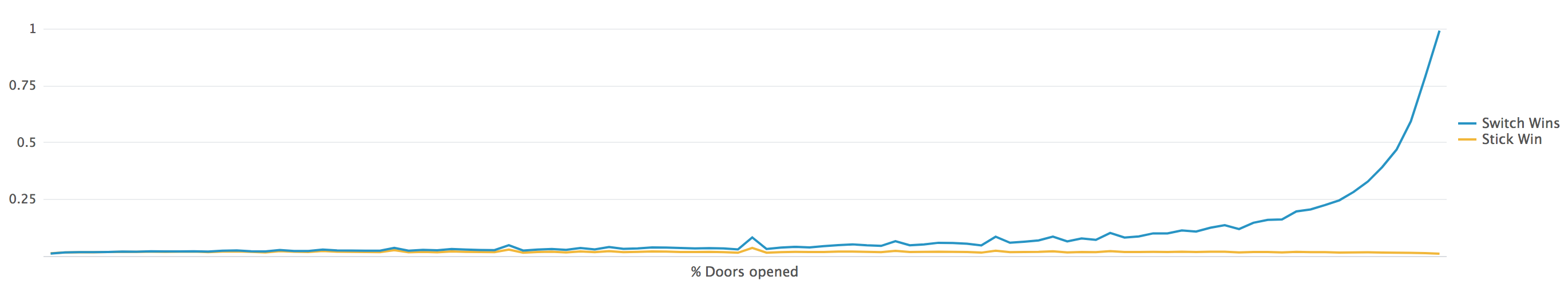 Wins by the percentage of doors opened